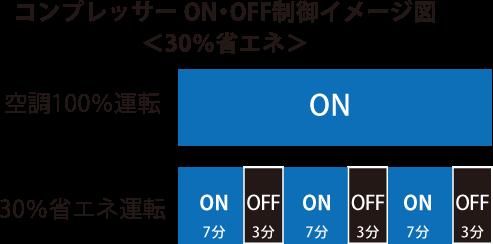 コンプレッサーON・OFF制御イメージ図<30%省エネ>