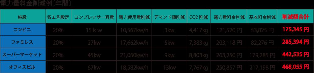 電力量料金削減例[年間]